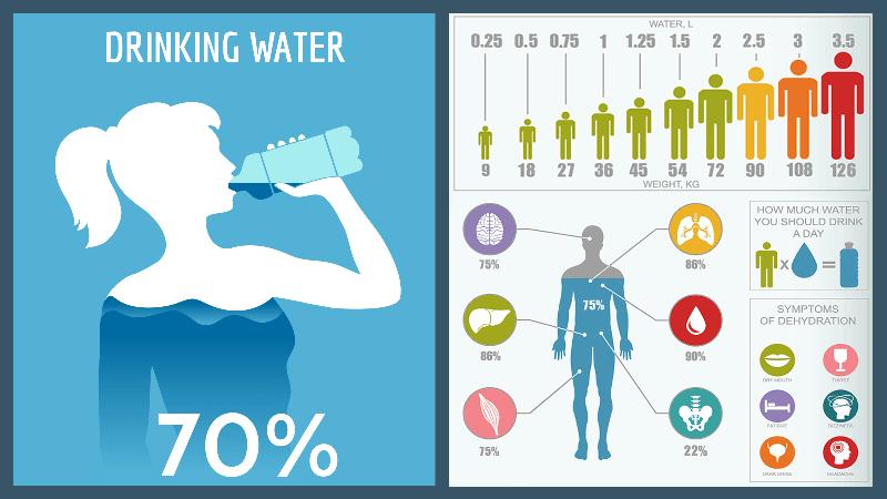 cần uống bao nhiêu nước mỗi ngày