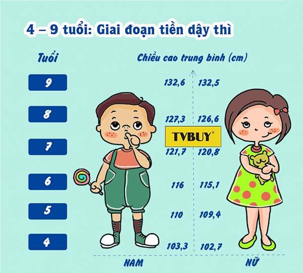bảng chiều cao cân nặng chuẩn từ 4-9 tuổi cho nam và nữ