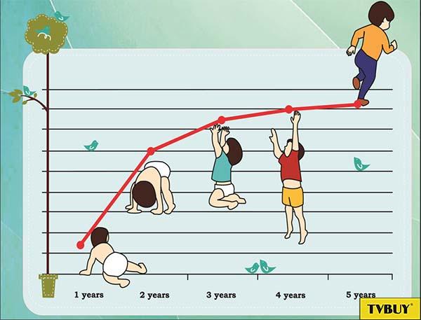 chiều cao cân nặng chuẩn của trẻ từ 1 đến 5 tuổi