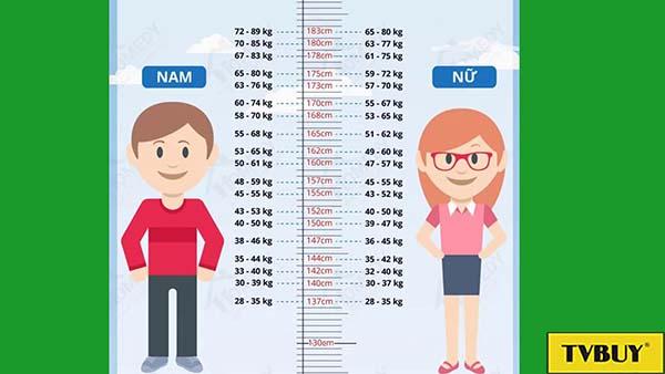 chiều cao cân nặng chuẩn của trẻ