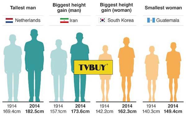 chiều cao ở các quốc gia khác nhau ở độ tuổi 18