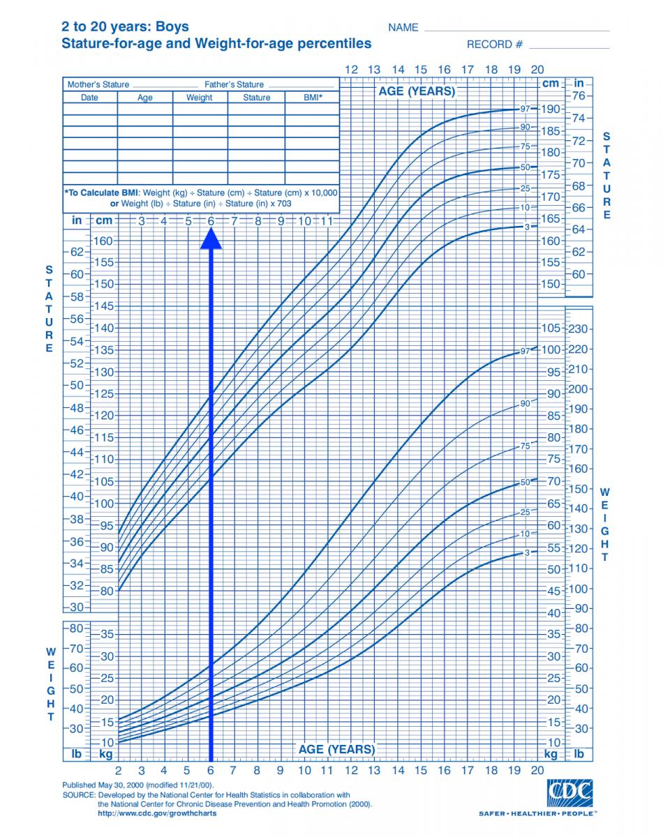 biểu đồ tăng trưởng của bé trai từ 3 đến 9 tuổi