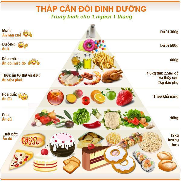 cách tăng chiều cao hiệu quả tuổi dậy thì với ăn uống đủ chất