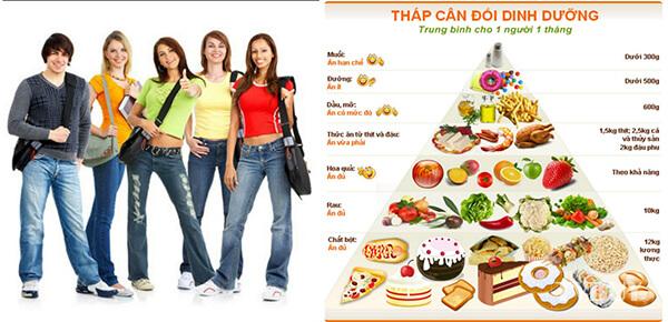 Tháp cân đôi dinh dưỡng trong 1 tháng cho người trưởng thành