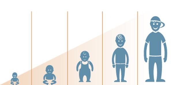 Theo dõi các giai đoạn vàng phát triển của trẻ