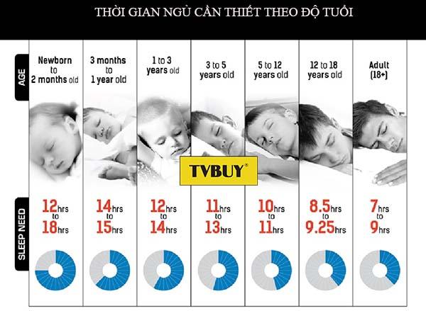 thời gian ngủ cần thiết ở tuổi 17